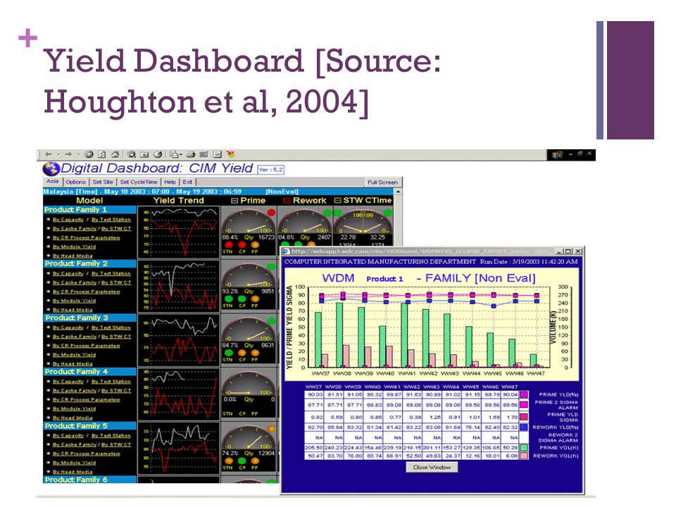Yield Dashboard [Source: Houghton et al, 2004]